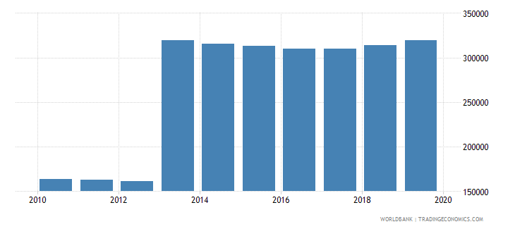 sri lanka population of the official age for post secondary non tertiary education female number wb data