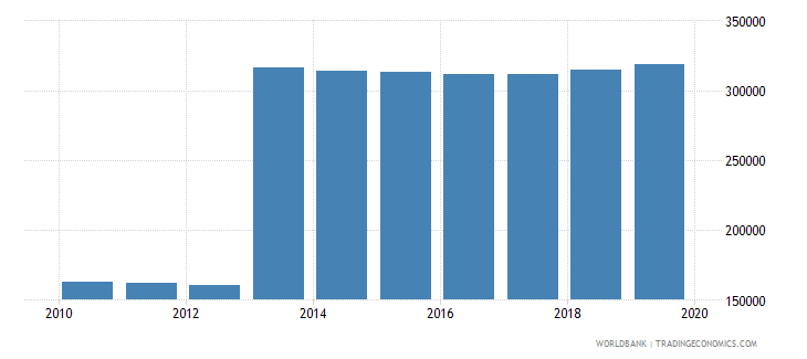 sri lanka population of the official age for post secondary non tertiary education male number wb data