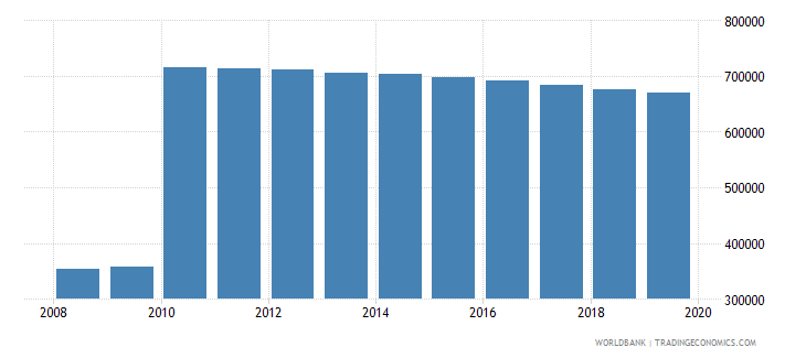 sri lanka population of the official age for pre primary education both sexes number wb data