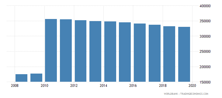 sri lanka population of the official age for pre primary education female number wb data