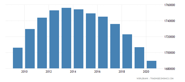 sri lanka population of the official age for primary education both sexes number wb data