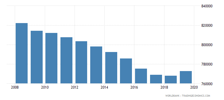 sri lanka population of the official age for tertiary education female number wb data