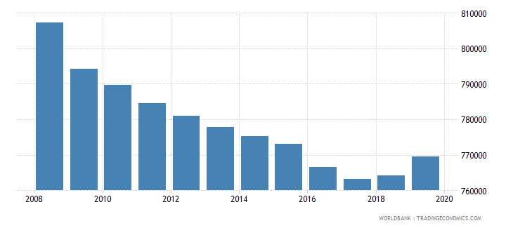sri lanka population of the official age for tertiary education male number wb data