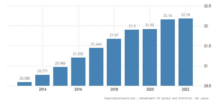 Sri Lanka Population