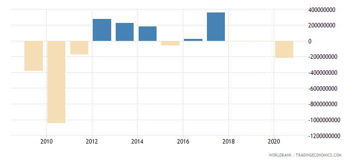 sri lanka portfolio equity net inflows bop us dollar wb data