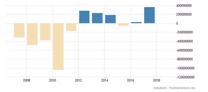 sri lanka portfolio investment equity drs us dollar wb data