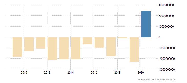 sri lanka portfolio investment excluding lcfar bop us dollar wb data
