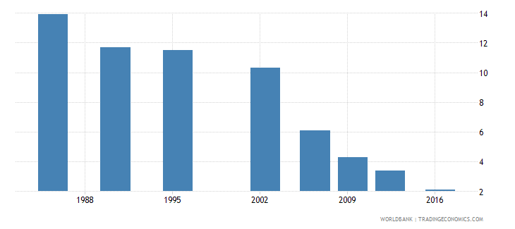 sri lanka poverty gap at $3 20 a day 2011 ppp percent wb data