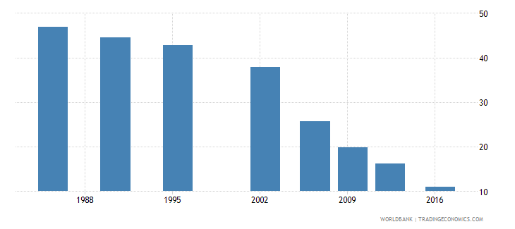 sri lanka poverty headcount ratio at $3 20 a day 2011 ppp percent of population wb data