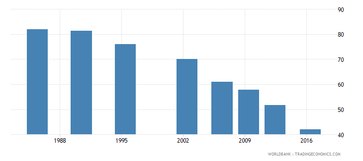 sri lanka poverty headcount ratio at $5 50 a day 2011 ppp percent of population wb data
