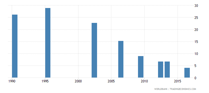 sri lanka poverty headcount ratio at national poverty line percent of population wb data