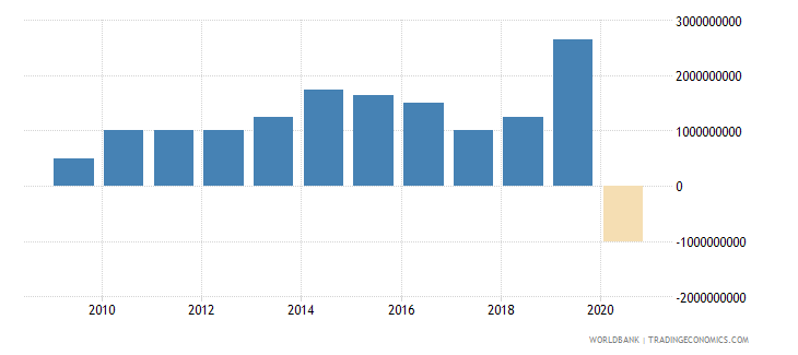 sri lanka ppg bonds nfl us dollar wb data