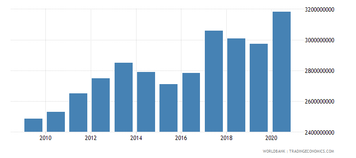 sri lanka ppg ida dod us dollar wb data
