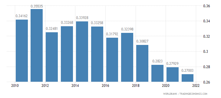 sri lanka ppp conversion factor gdp to market exchange rate ratio wb data