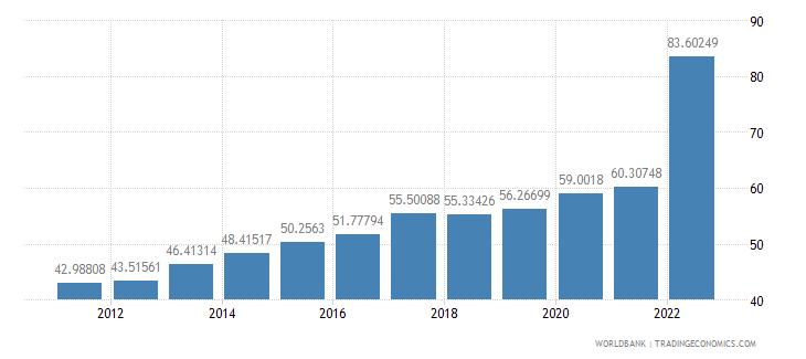 sri lanka ppp conversion factor private consumption lcu per international dollar wb data