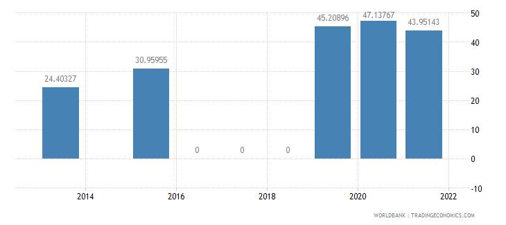 sri lanka present value of external debt percent of gni wb data