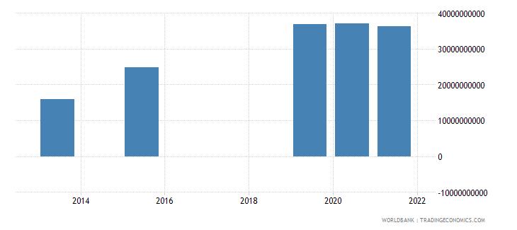 sri lanka present value of external debt us dollar wb data