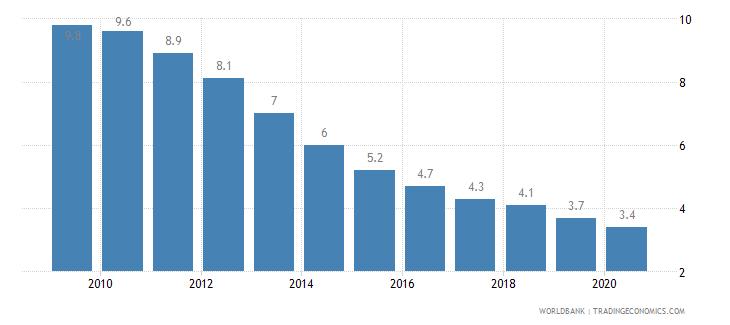 sri lanka prevalence of undernourishment percent of population wb data