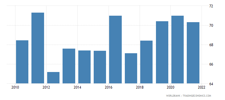 sri lanka private consumption percentage of gdp percent wb data