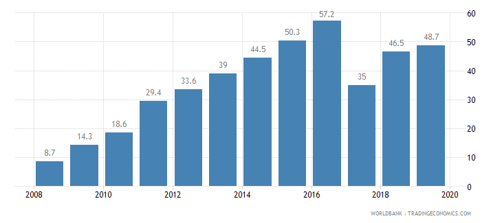 sri lanka private credit bureau coverage percent of adults wb data