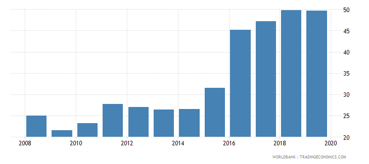 sri lanka private credit by deposit money banks to gdp percent wb data
