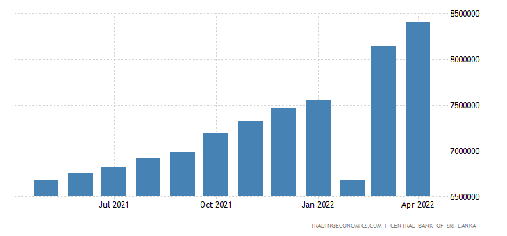 Sri Lanka Private Sector Credit
