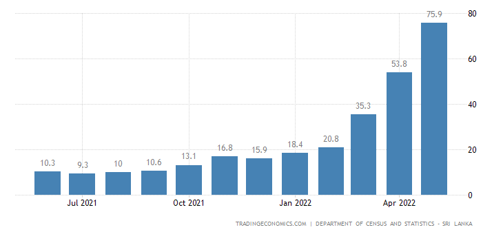 Sri Lanka Producer Prices Change