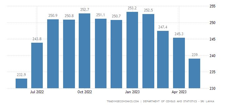 Sri Lanka Producer Prices
