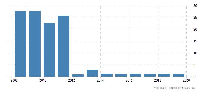 sri lanka profit tax percent of commercial profits wb data
