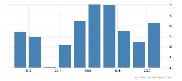 sri lanka provisions to nonperforming loans percent wb data