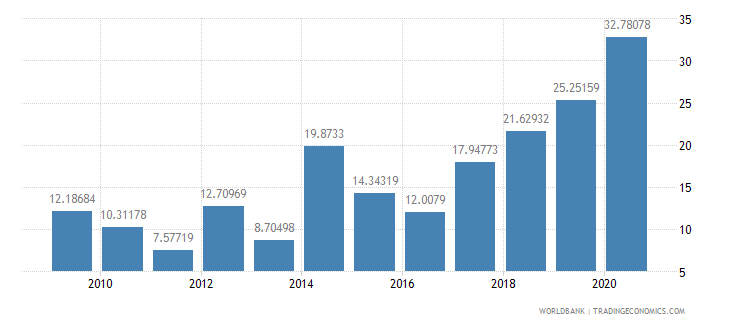 sri lanka public and publicly guaranteed debt service percent of exports excluding workers remittances wb data