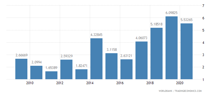 sri lanka public and publicly guaranteed debt service percent of gni wb data