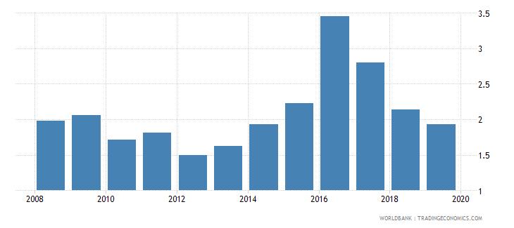 sri lanka public spending on education total percent of gdp wb data