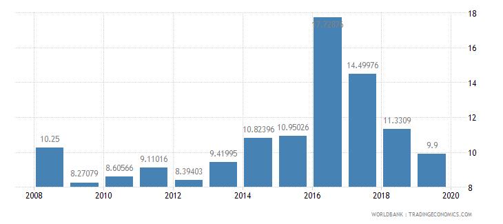 sri lanka public spending on education total percent of government expenditure wb data