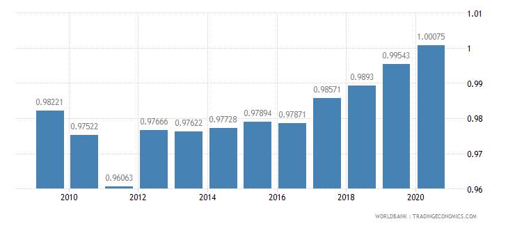 sri lanka ratio of female to male primary enrollment percent wb data
