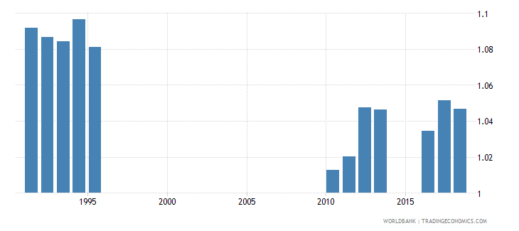 sri lanka ratio of female to male secondary enrollment percent wb data