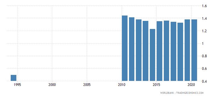 sri lanka ratio of female to male tertiary enrollment percent wb data