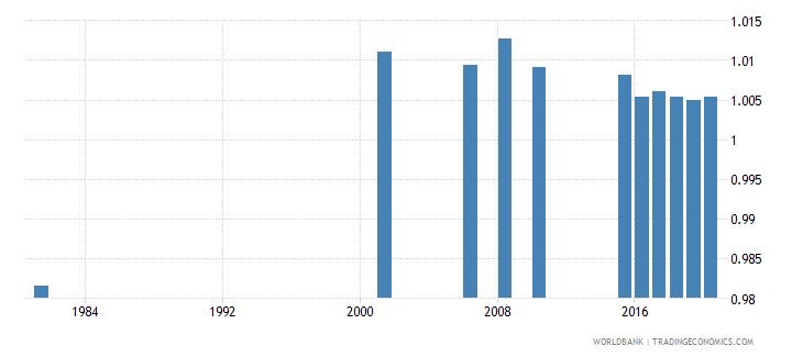 sri lanka ratio of young literate females to males percent ages 15 24 wb data