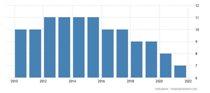 sri lanka regulatory quality number of sources wb data