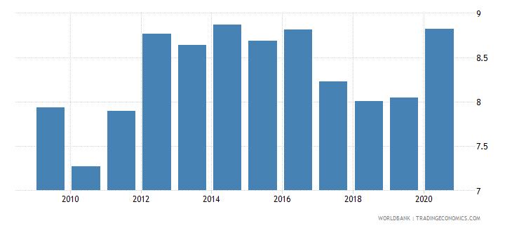 sri lanka remittance inflows to gdp percent wb data