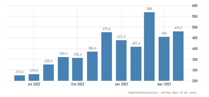 Sri Lanka Remittances