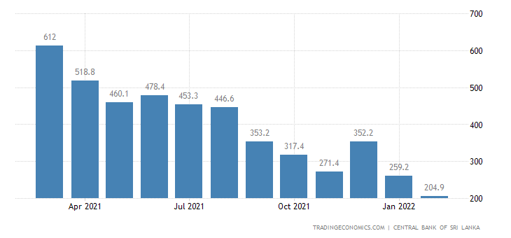 Sri Lanka Remittances