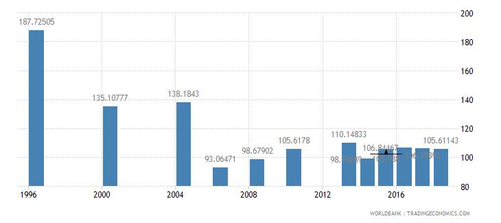 sri lanka researchers in r d per million people wb data