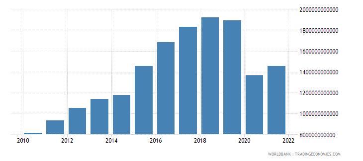 sri lanka revenue excluding grants current lcu wb data