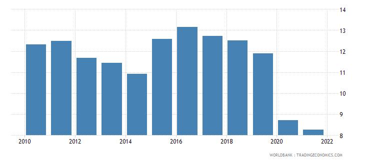 sri lanka revenue excluding grants percent of gdp wb data