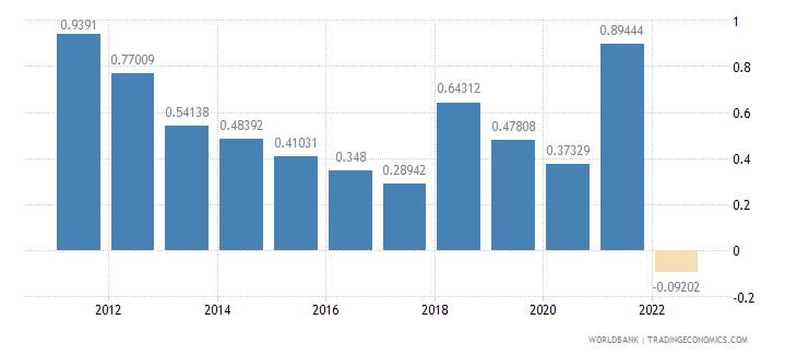 sri lanka rural population growth annual percent wb data