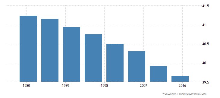 sri lanka rural population male percent of total wb data