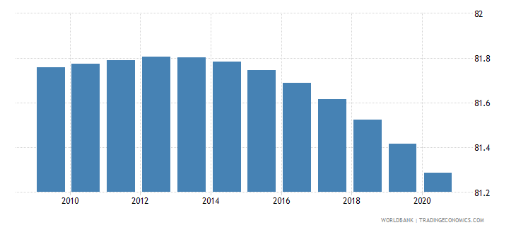 sri lanka rural population percent of total population wb data