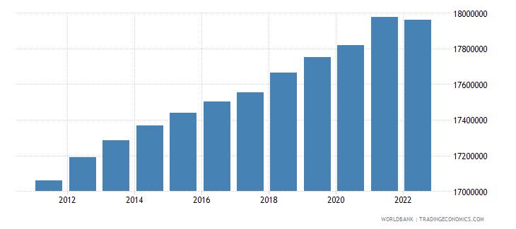 sri lanka rural population wb data