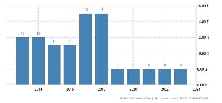 Sri Lanka Sales Tax Rate